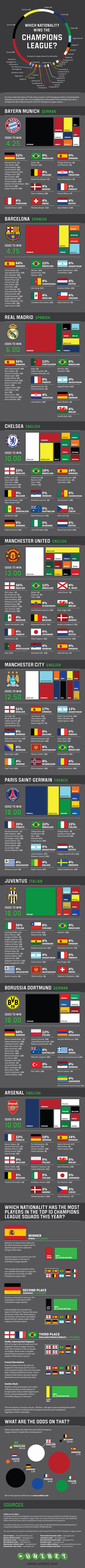 Champions League 2014 Clubs-Infographic