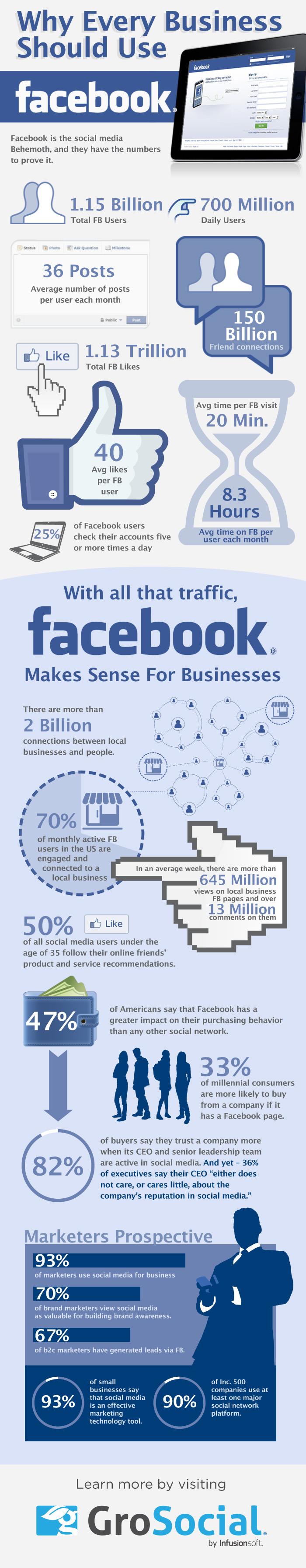 Facebook Frenzy-Infographic