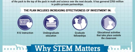 STEM Education USA