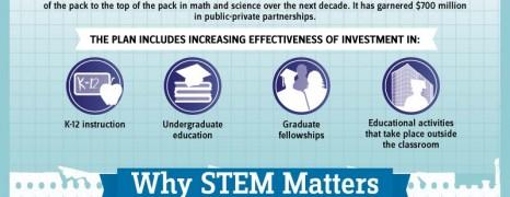 STEM Education USA
