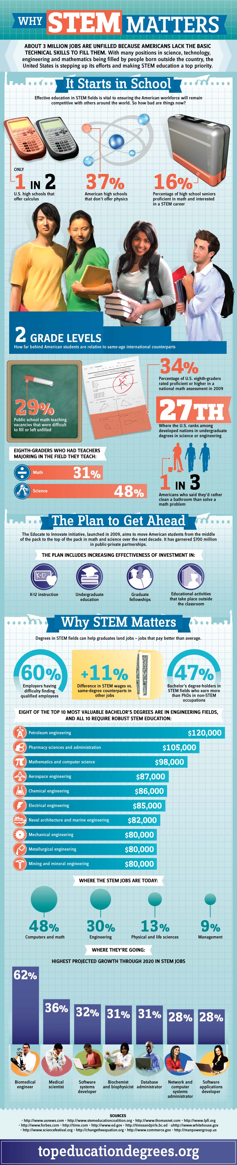 Stem Education USA-Infographic