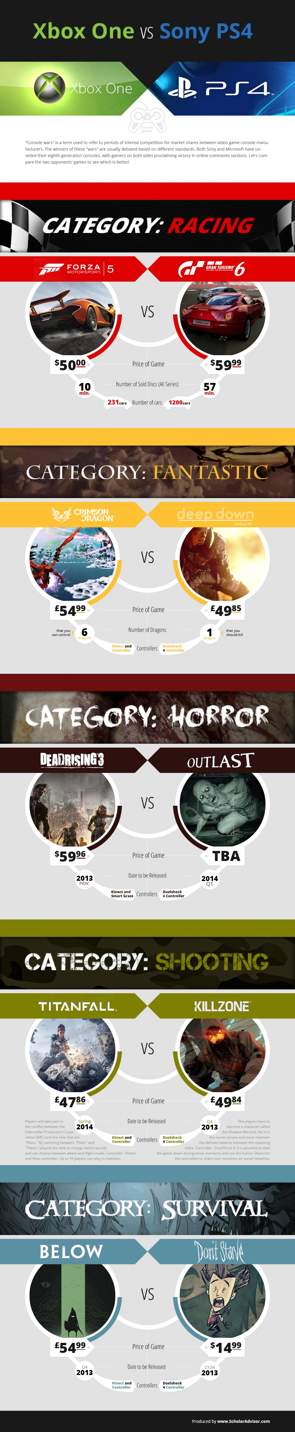 Xbox one vs PS4 Games-Infographic