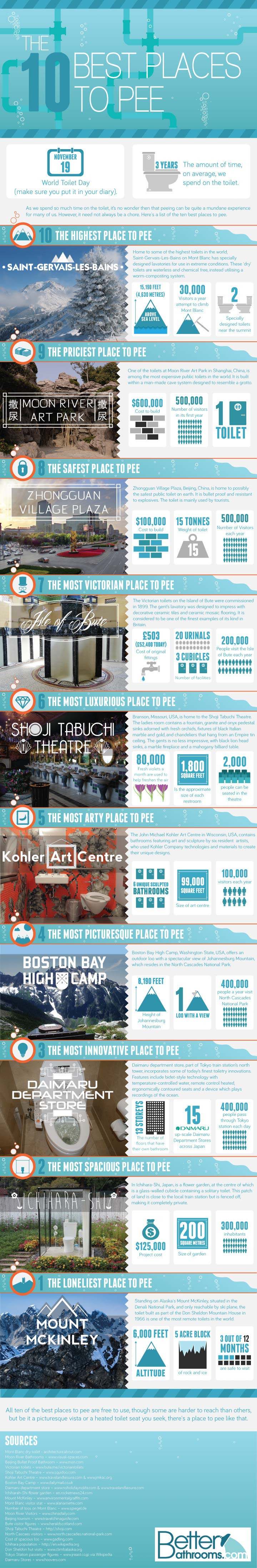 Where to Pee-Infographic