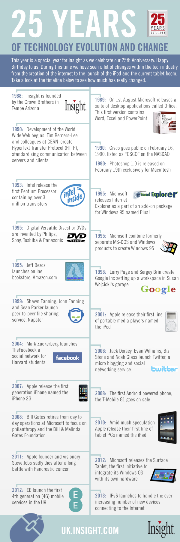 25 Years of Technology-Infographic