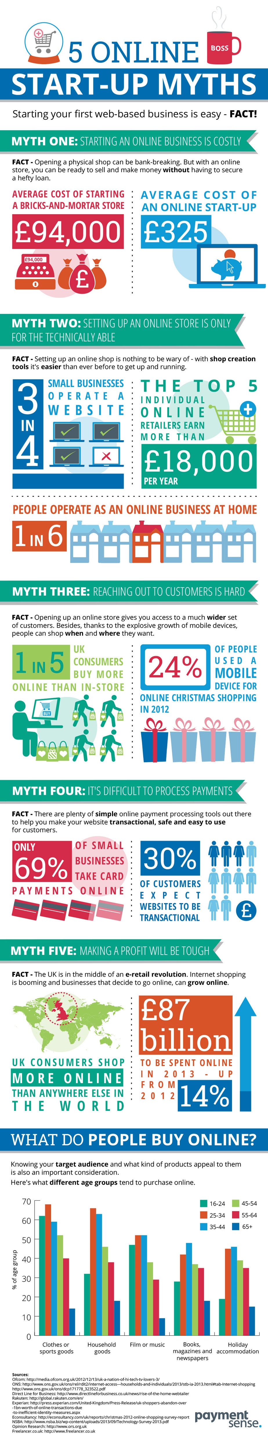 Online Business Myths-Infographic