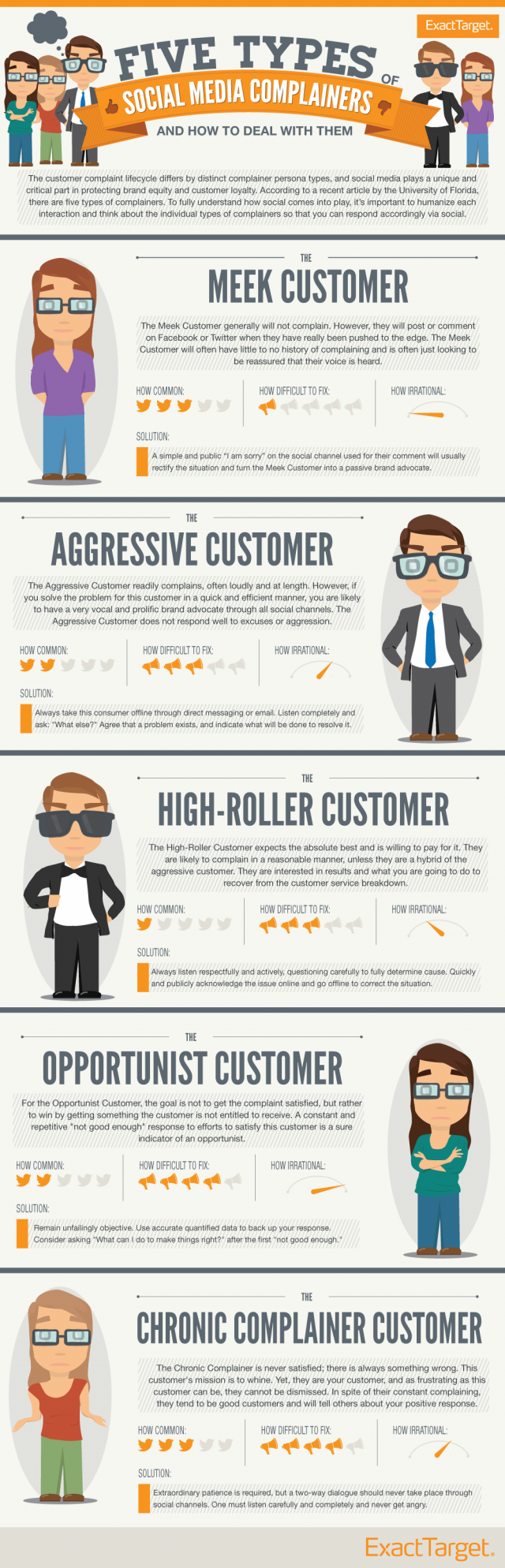 Social Media Complainers-Infographic