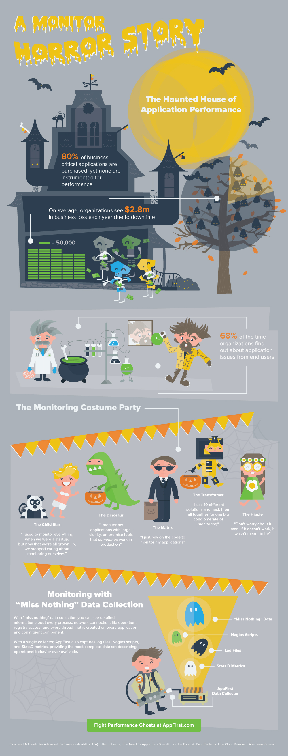 Application Monitoring Gap-Infographic
