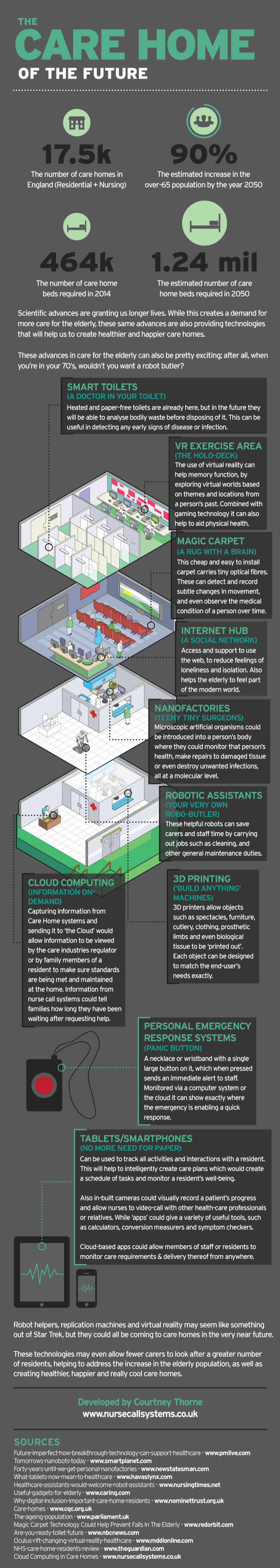 Home Care Technology-Infographic