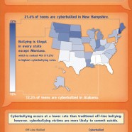 Teenage Cyber Bullying Statistics