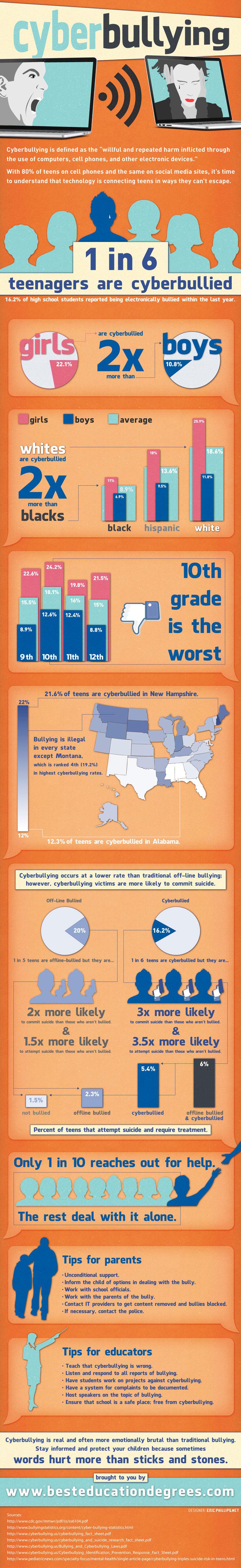 Teenage Cyber Bullying Statistics-Infographic