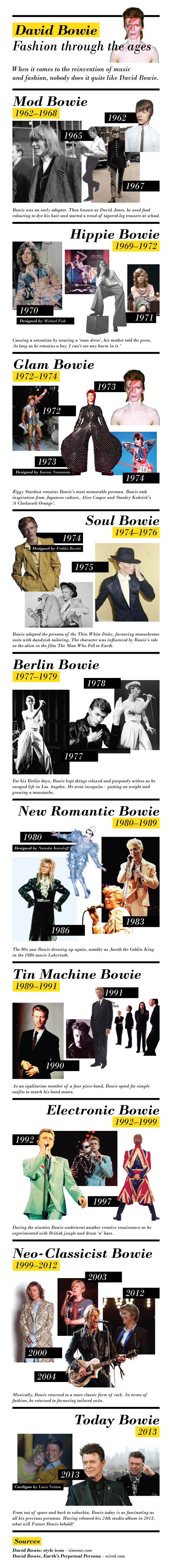 David Bowie Personas-Infographic