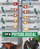 Aggressive Driving Statistics