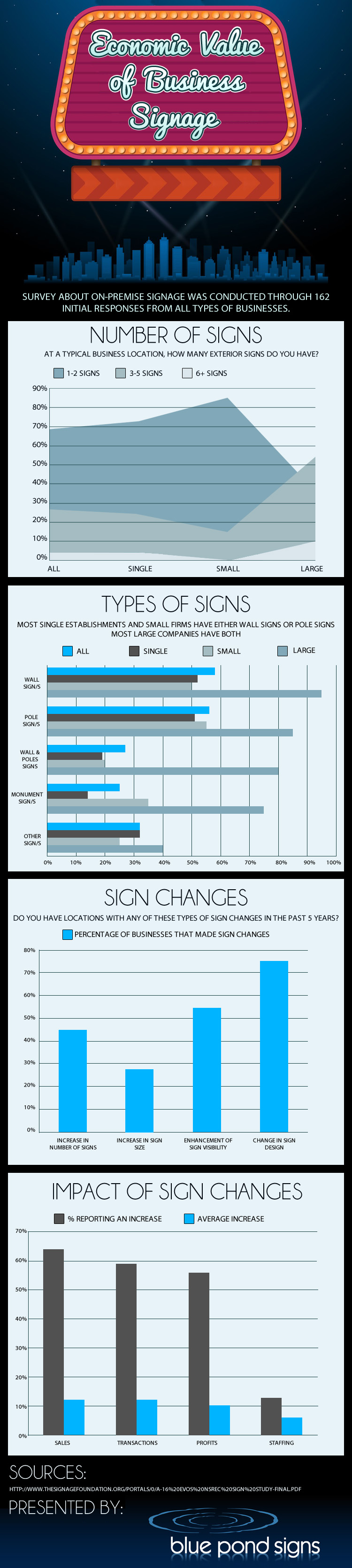 Business Signage Importance-Infographic