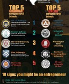Entrepreneurial Education in the US