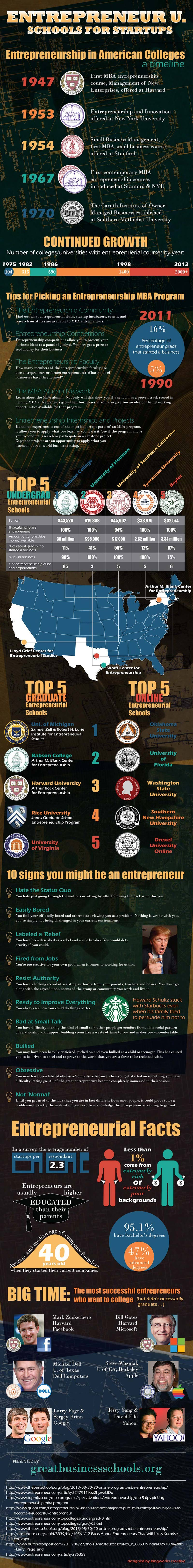 Entrepreneurial Education in the US-Infographic