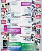 40 Years of Mobile Phones