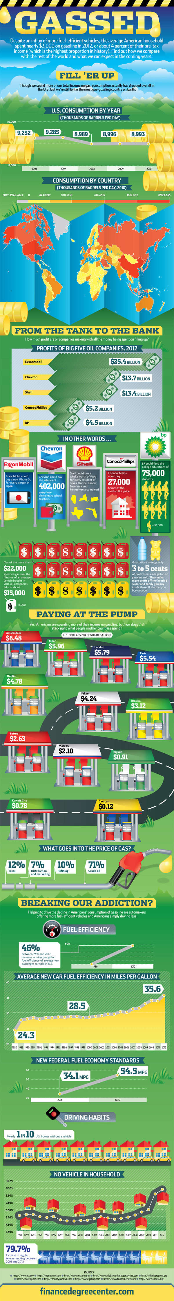 Gasoline Consumption in the US-Infographic