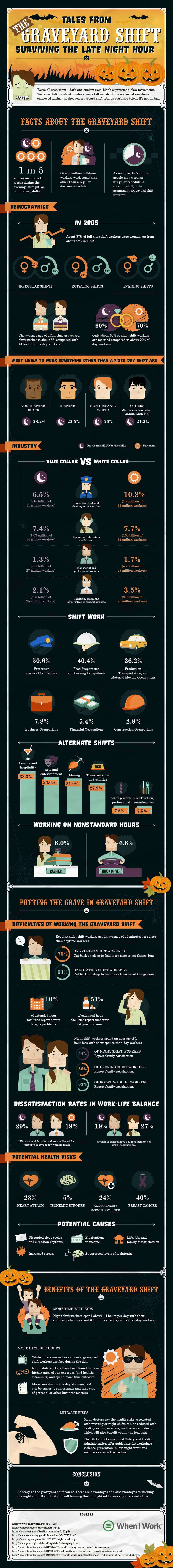 Halloween Graveyard Shift-Infographic