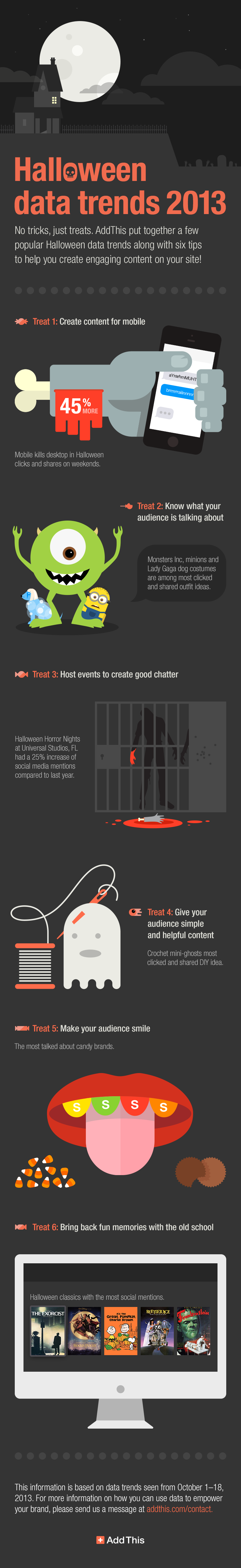 Marketing on Halloween 2013-Infographic
