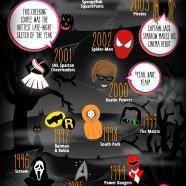 Iconic Halloween Costumes