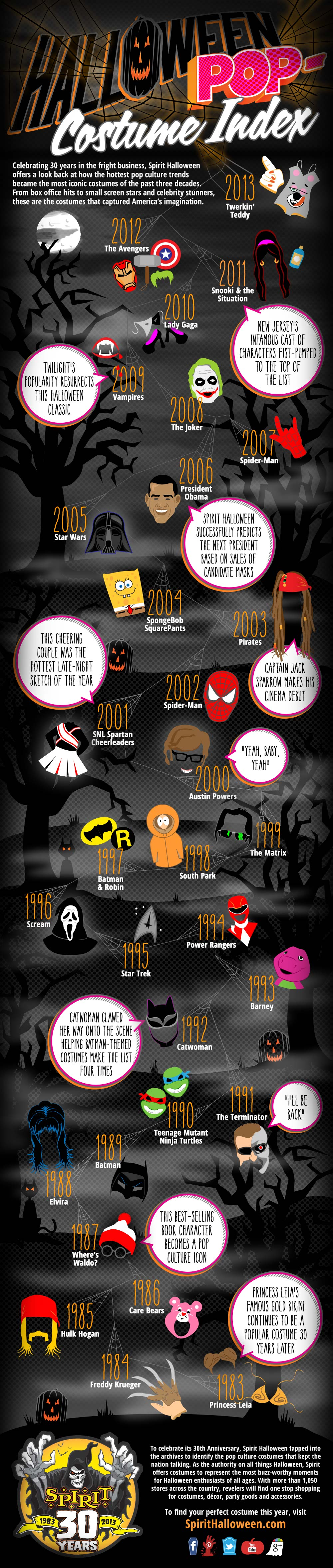 Iconic Halloween Costumes-Infographic