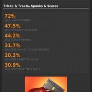 Halloween Spending 2013