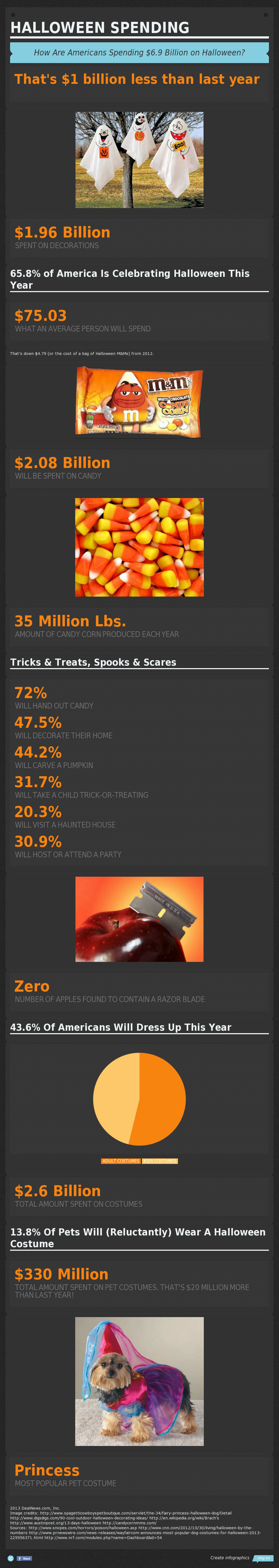 Halloween Spending 2013-Infographic