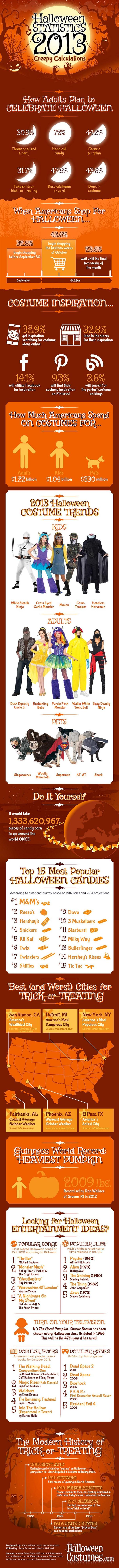 Halloween Habits and Statistics 2013-Infographic
