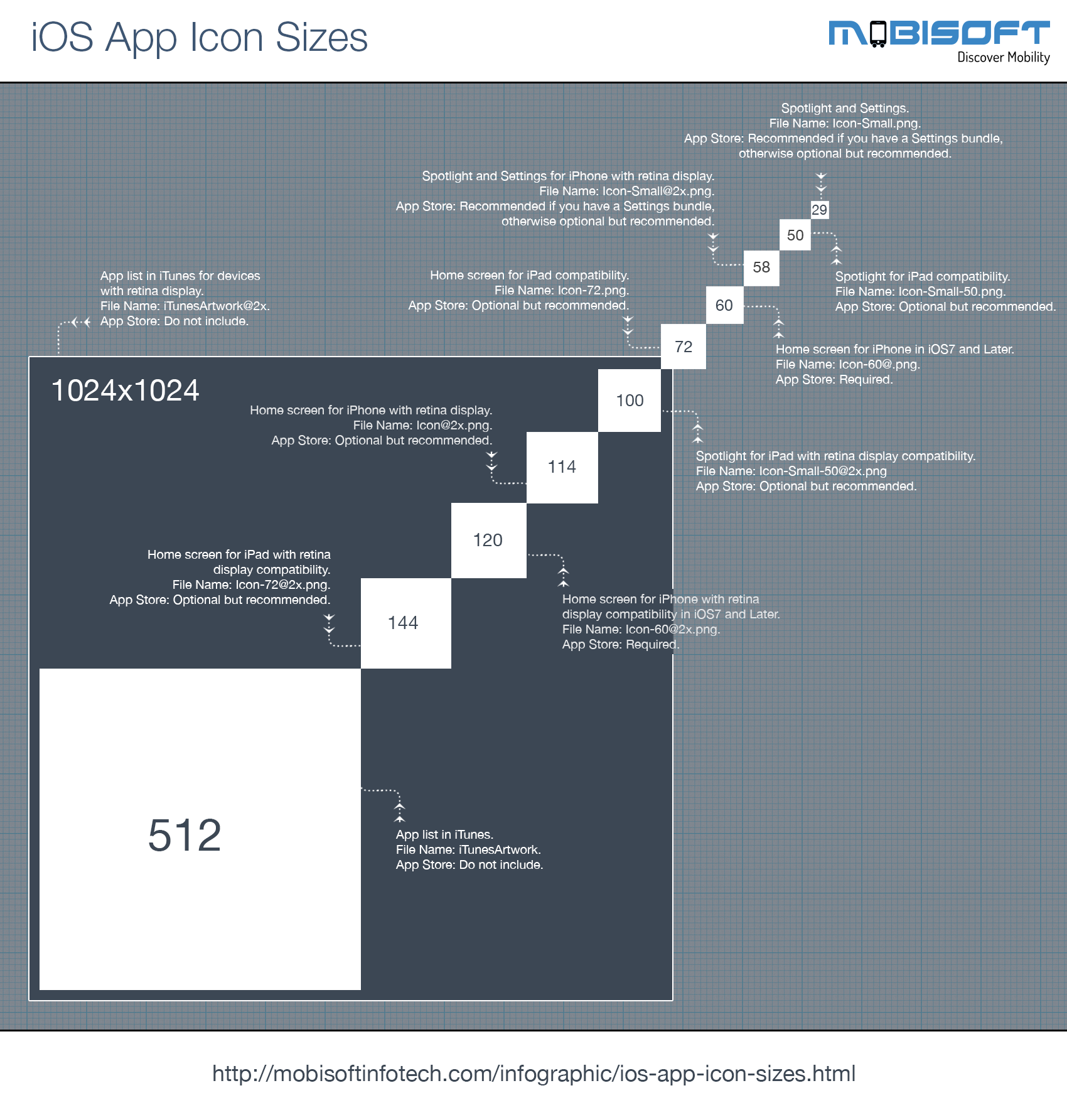iOS Icon Size Guide-Infographic