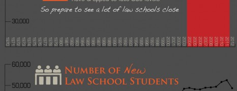 Too Many Lawyers in America