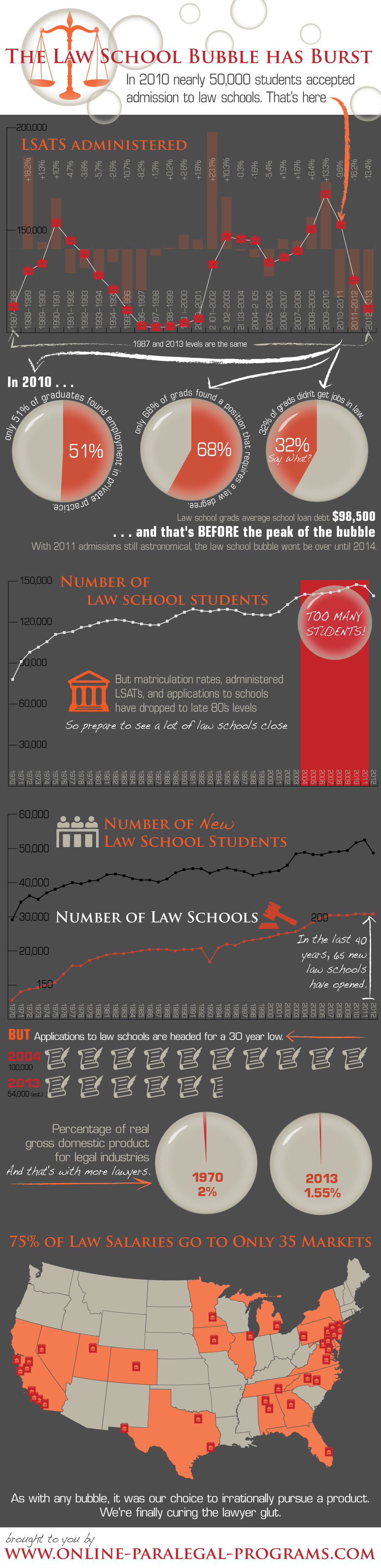 Too Many Lawyers in America-Infographic