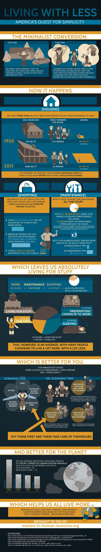 American Minimalist Movement-Infographic