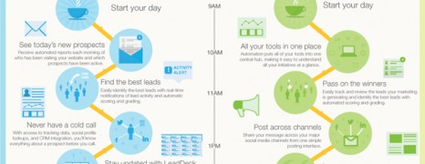 How Marketing Automation Works