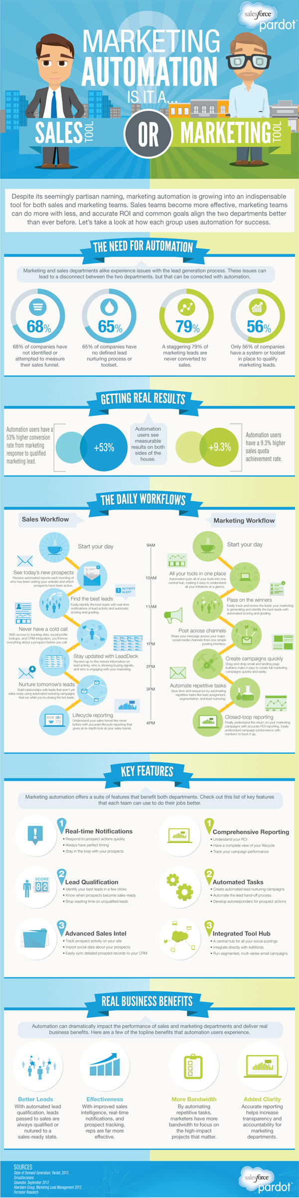 How Marketing Automation Works-Infographic