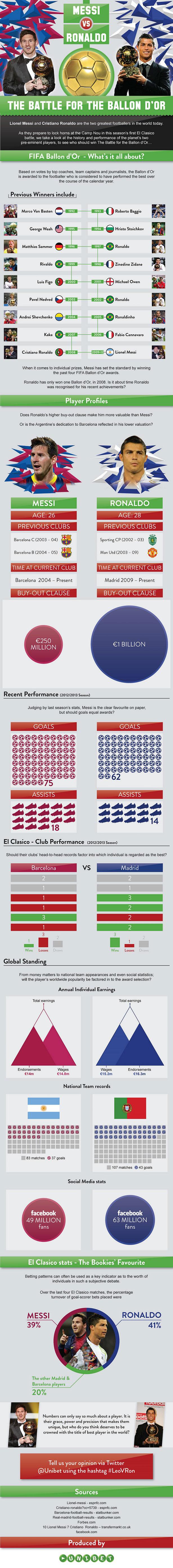 Messi or Ronaldo for Ballon d'Or 2013-Infographic