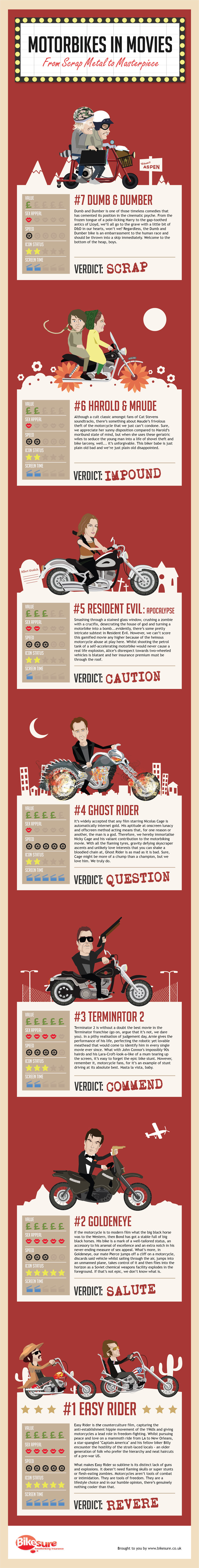 Motorbikes-In-Movies-Infographic