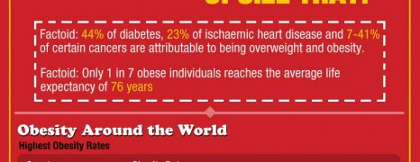 Obesity Facts and Data