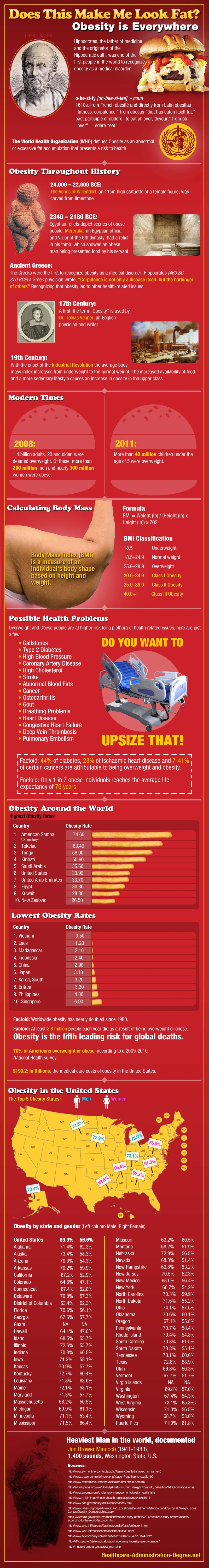 Obesity Facts and Data-Infographic