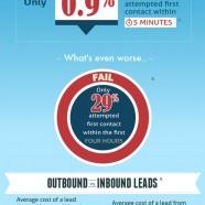 Online vs Offline Leads