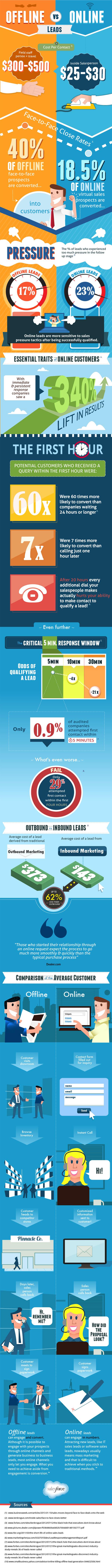 Online vs Offline Leads-Infographic