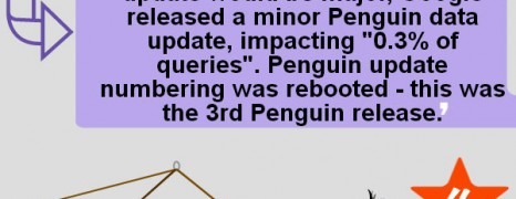Google Penguin Effects