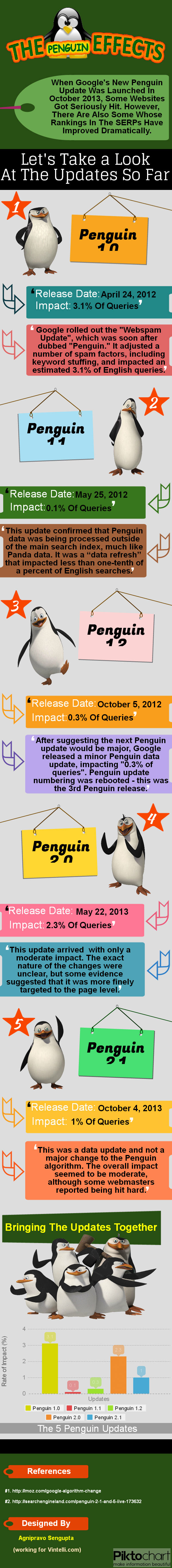 Google Penguin Effects-Infographic