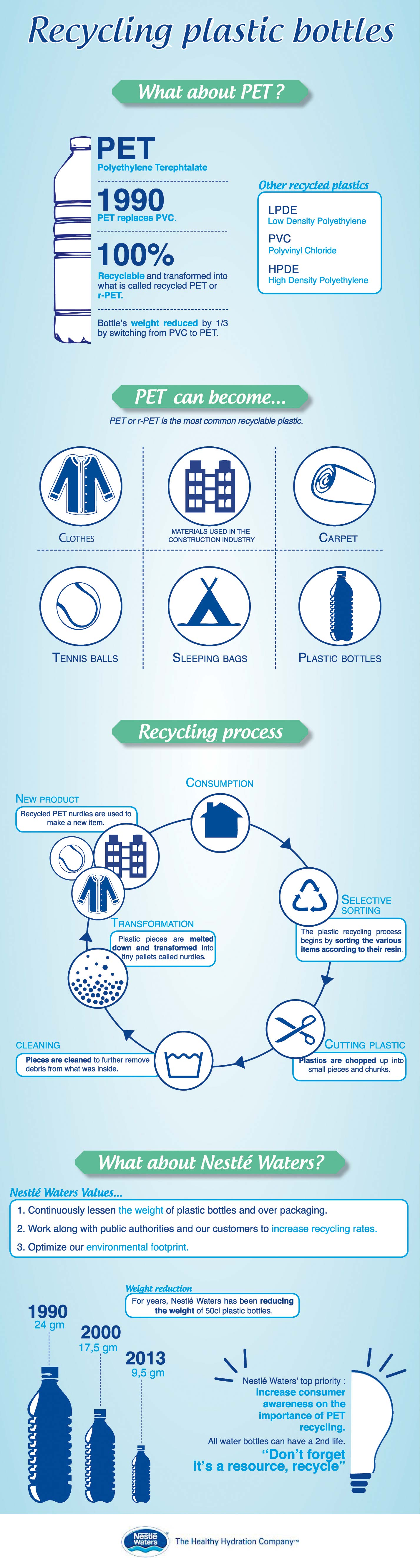 Pet Recycling Process-Infographic