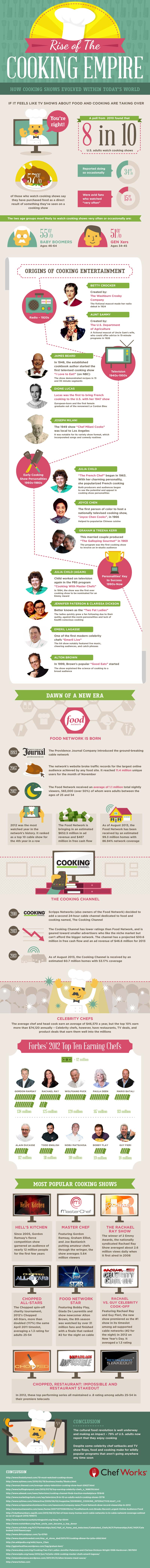 Cooking Show Industry-Infographic