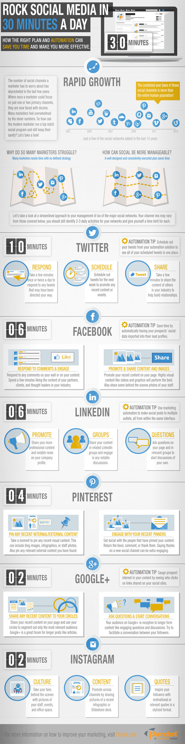 Social Media Automation Tips-Infographic