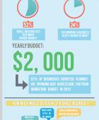 Small Business Marketing Spending