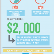 Small Business Marketing Spending