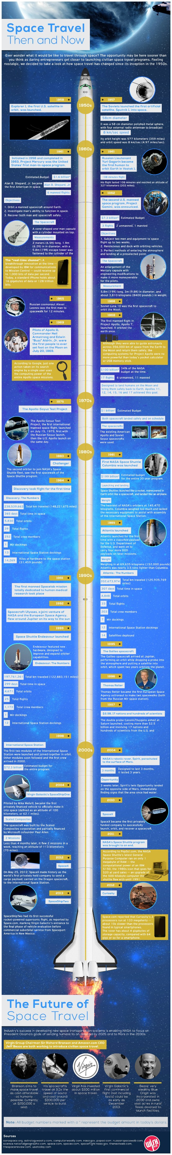 Space Travel in Time-Infographic