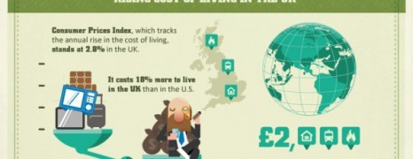 Cost of Living in UK 2013
