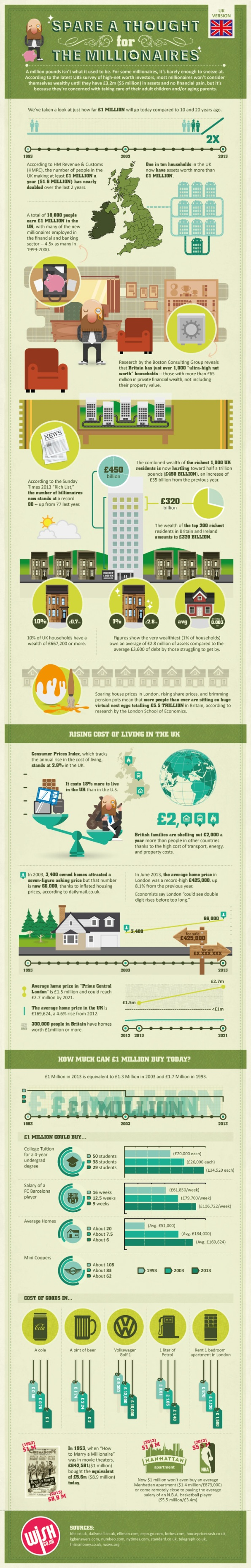 Cost of Living in UK 2013-Infographic